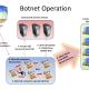botnets-operation